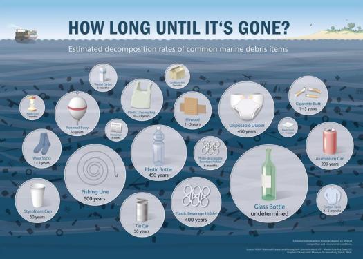 Plastic degradation times